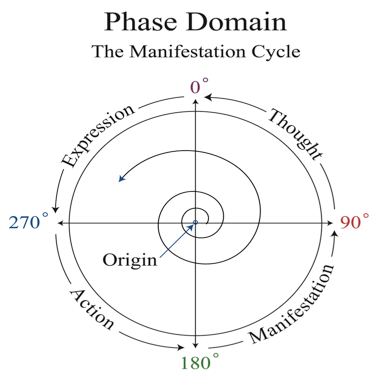 Portacle_PhaseDomain